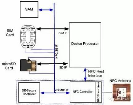 mac 模拟仿真电路